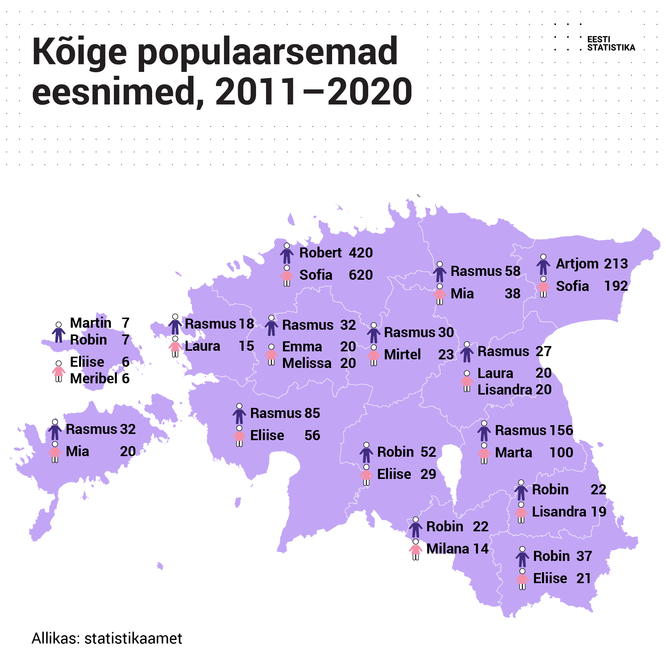 populaarsed laste nimed aastatel 2011-2021